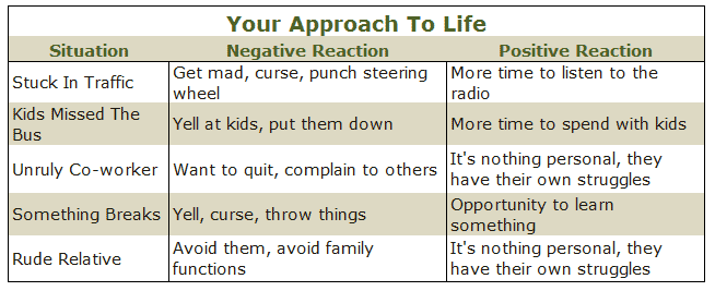 approach to life chart