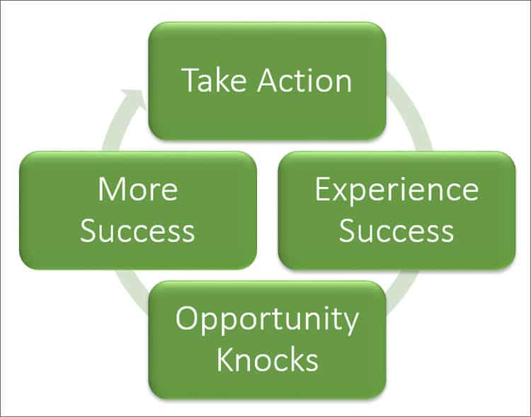Cycle of Opportunity