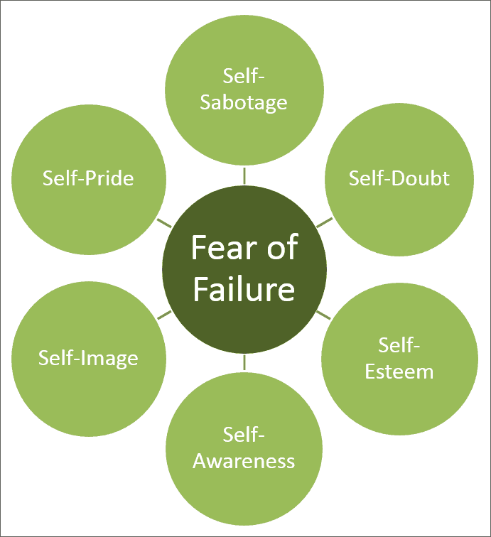 Fear of Failure Signs