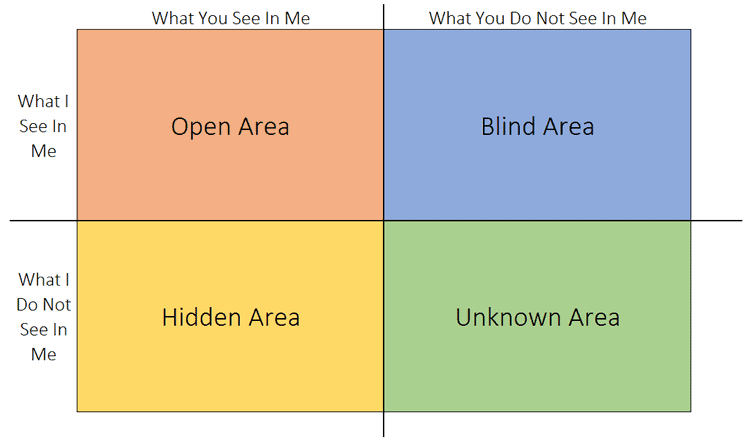 Johari Window Model Four Quadrants