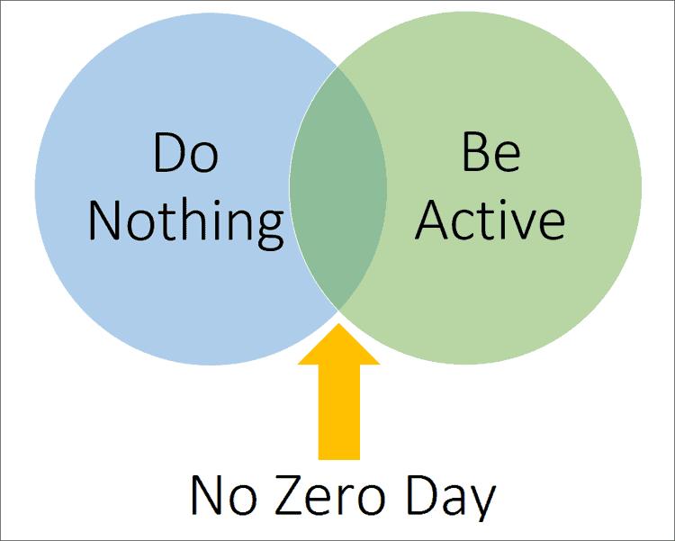 no zero day matrix