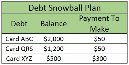 debt snowball plan